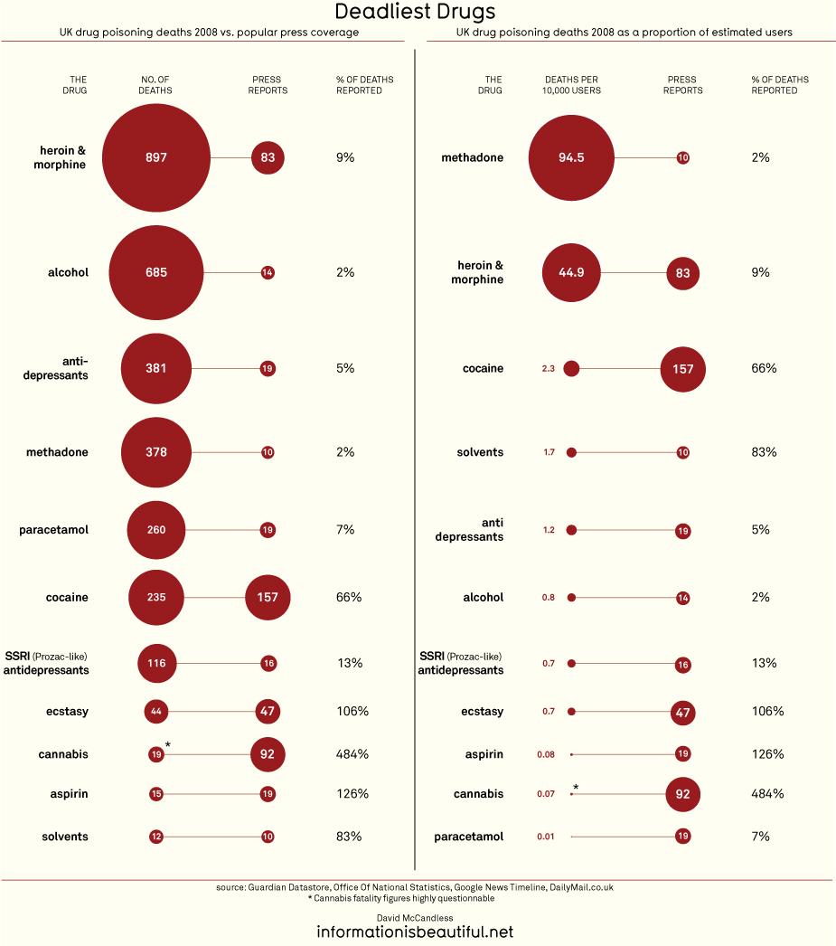 Statistikk over dødsfall fra legemiddel eller rusmiddelbruk, i hele Storbritannia og per 10 000 bruker, samt medias dekning av dødsfall.