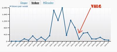 En kurve som viser antall treff bloggen har hatt per uke