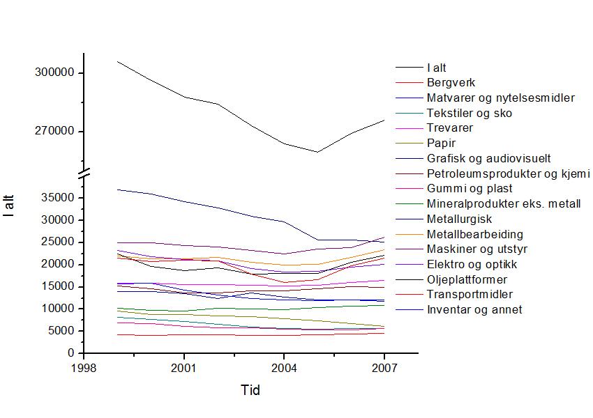 Kurve som viser hvordan utviklinga i antall industriarbeidsplasser var i tidsrommet 1999-2007 med totaltall og brutt opp i hovednæringer. Kurva viser at netto tap av industriarbeidsplasser var ca. 30000, men at det blei etablert 16000 nye industriarbeidsplasser fra 2005 til 2007. Viktigste enkeltnæring var i 1999 metallurgisk industri, som tapte om lag 10 000 arbeidsplasser i perioden.