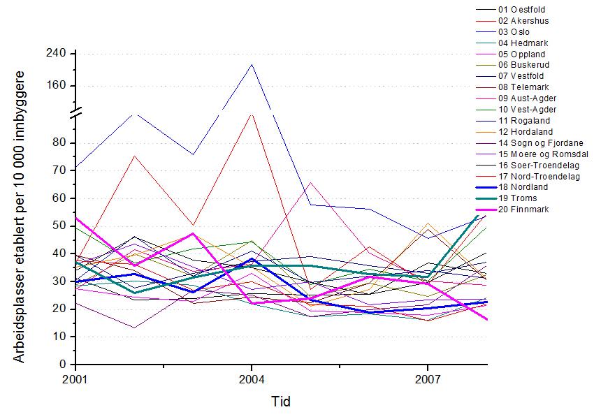 Kurve som viser etablering av tjeneste- og produksjonsarbeidsplasser. De fleste av fylka ligger jevnt mellom 25 og 40 nye arbeidsplasser per 10 000 innbygger hvert år. De nordnorske fylkene er utheva og plasserer seg innafor dette bildet, med unntak av Troms som kommer jevnt bedre ut enn fleirtallet av fylka.