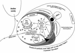 Komplisert modell med mange faktorer, piler ut og inn, fram og tilbake.  Ikke vesentlig for resten av innlegget.