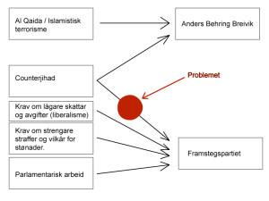 Eit svært lettvint diagram som syner kva forbindingsliner som er legitime å trekkja mellom visse framståande Frperar og Anders Behring Breivik.