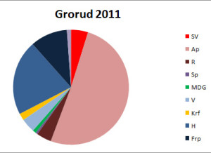 Bilde 4: Valgresultat for Grorud bydel i 2011. Valgresultatet er typisk for de blokkdominerte bydelene Bjerke, Stovner, Alna og Søndre Nordstrand.