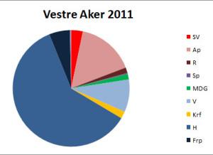 Bilde 3: Valgresultat for Vestre Aker i 2011. Resultatet er typisk for småhusbydelene Ullern og Nordstrand også.