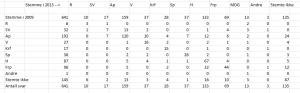 Figur 2: Antall respondenter som ligger til grunn for individuelle velgeroverganger.
