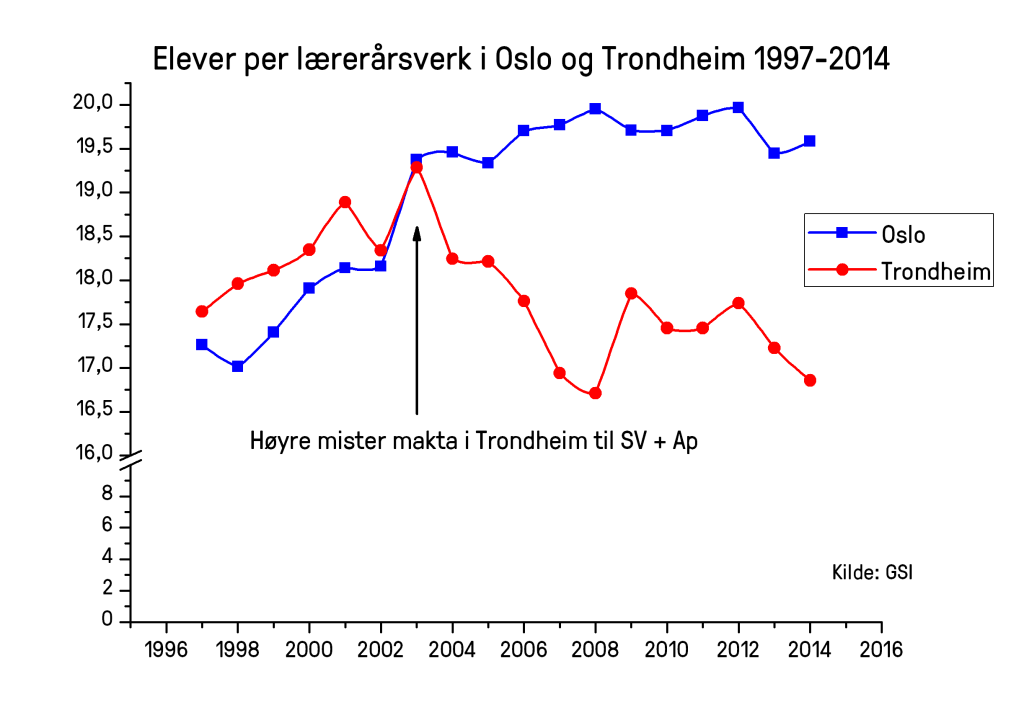 The figure shows that there are more teachers per worked student year in Trondheim than in Oslo, and that this is a persistent pattern.