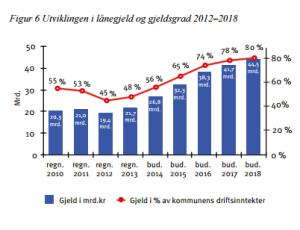 Oslos gjeld. Figur fra Økonomiplan for Oslo kommune 2015-2018.